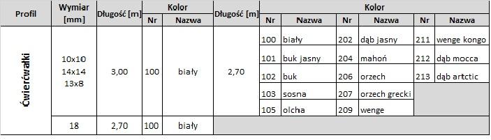 tabela dostępności ćwierćwałki